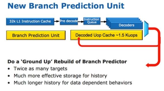 Взаимодействие кэш-памяти с блоком предсказания ветвлений
