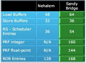 Функциональность Nehalem и Sandy Bridge - преимущество на стороне новинки