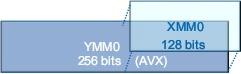 256-битные регистры AVX