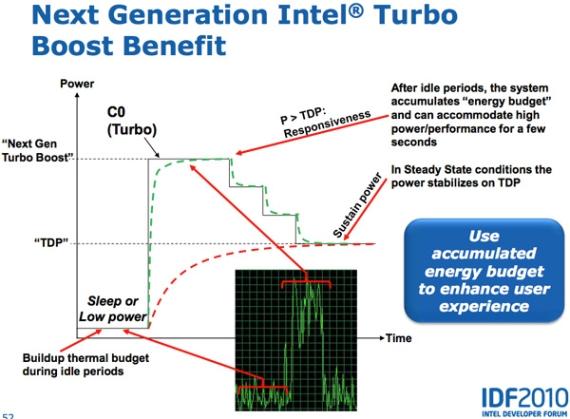 Более агрессивная работа Turbo Boost