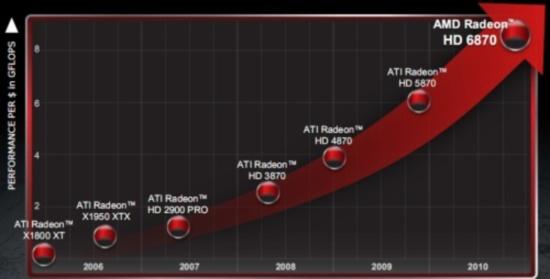 ������������ ������������������ �� ������ � ��� ����, ������� ������������ AMD ��� �������� HD 68XX