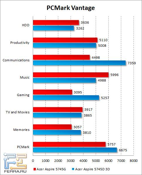 Результаты Acer Aspire 5745DG в PCMark Vantage