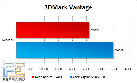 Результаты тестирования Acer Aspire 5745DG в 3DMark Vantage
