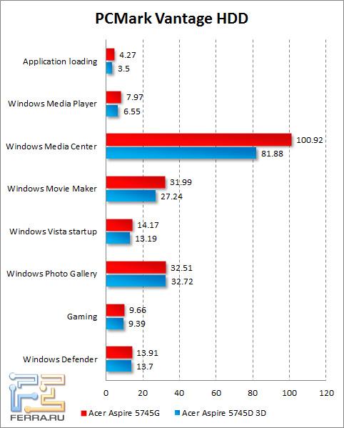Результаты тестирования жесткого диска Acer Aspire 5745DG в PCMark Vantage