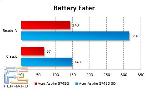 Время автономной работы Acer Aspire 5745DG
