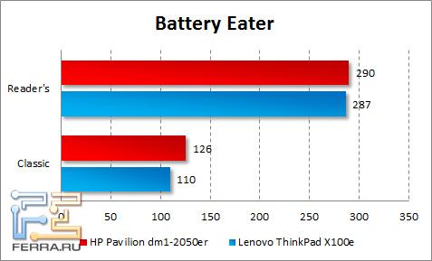 ����� ���������� ������ HP Pavilion dm1-2050er