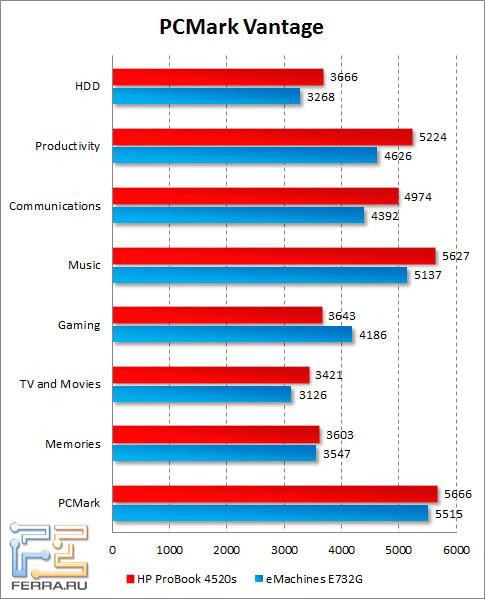 Результаты HP ProBook 4520s в PCMark Vantage