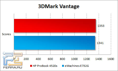 Результаты тестирования HP ProBook 4520s в 3DMark Vantage