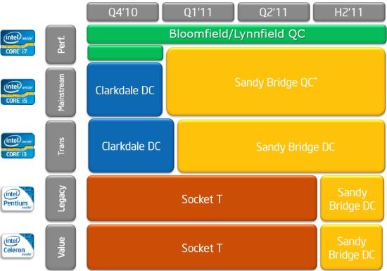 LGA-2011 в то время как не фигурирует в роадмапах Intel