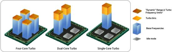Новая реализация Turbo Boost всё же лучше старой