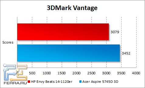 ���������� ������������ HP ENVY 14 Beats Edition � 3DMark Vantage