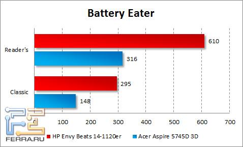 ����� ���������� ������ HP ENVY 14 Beats Edition