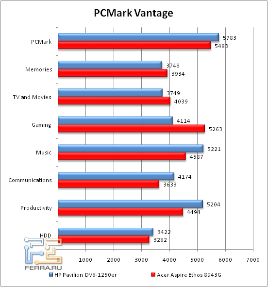 1-PCMarkVantage
