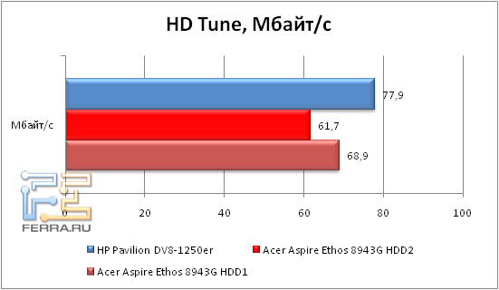 8-HDTune