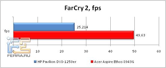 3-FarCry2