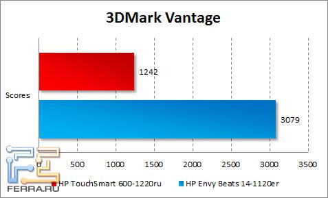 Результаты тестирования HP TouchSmart 600 в 3DMark Vantage