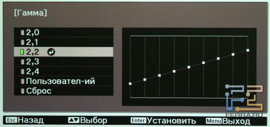 EPSON EH-TW3600. Настройка гаммы