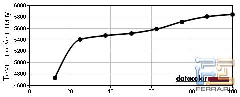 EPSON EH-TW3600. Зависимость цветовой температуры от уровня яркости подсветки в режиме