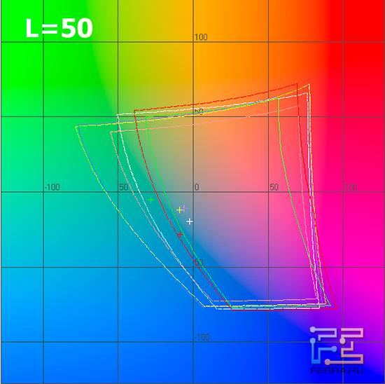 EPSON EH-TW3600. График цветового охвата в системе Lab для L=50