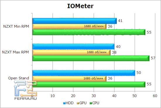 iometer
