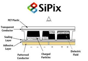 Принцип работы технологии SiPix