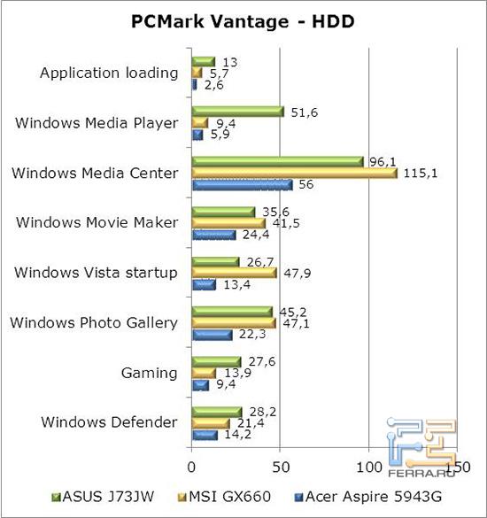 PCMarkVantage-HDD