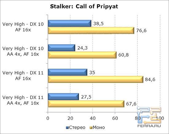 StalkerCallofPripyat