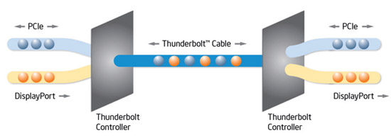 ����� ������ Thunderbolt