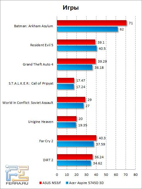 Результаты тестирования ASUS N53Jf в играх