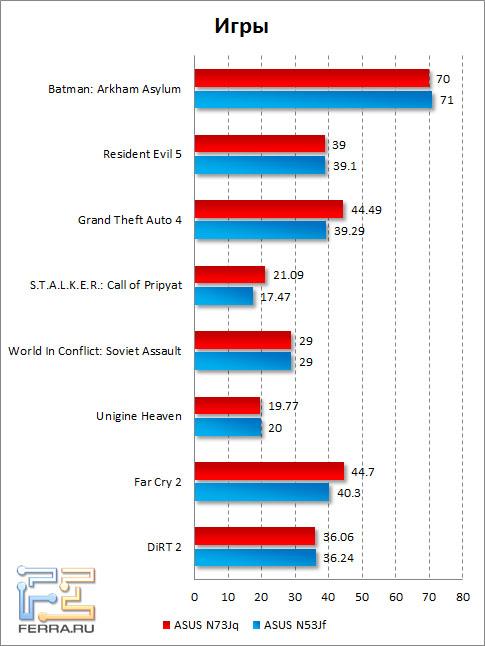 Результаты тестирования ASUS N73Jq в играх