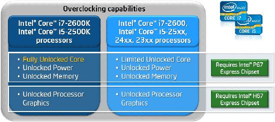 Различия между чипсетами