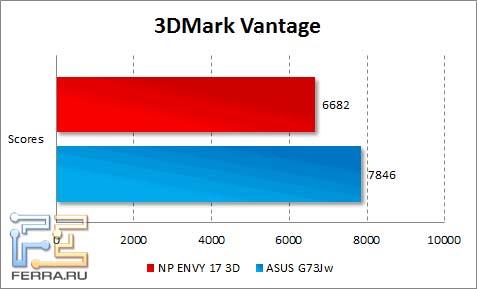 Результаты тестирования HP ENVY 17 3D в 3DMark Vantage