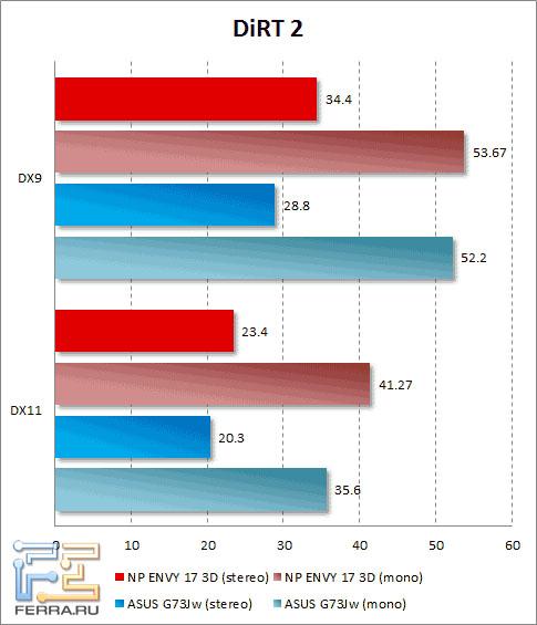 Результаты тестирования HP ENVY 17 3D в DiRT 2