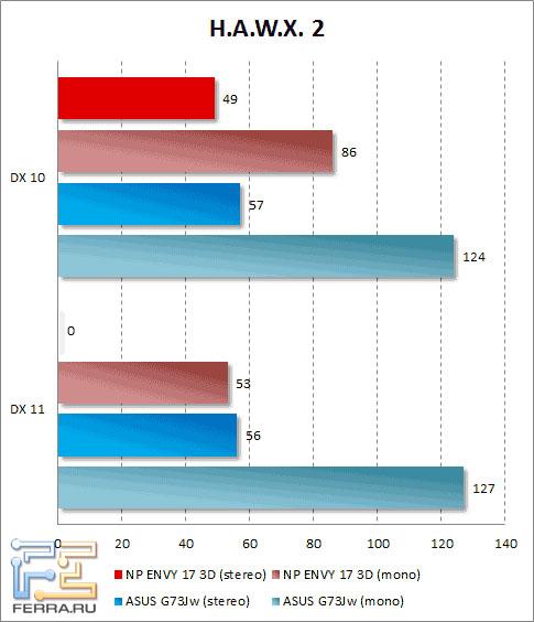 Результаты тестирования HP ENVY 17 3D в H.A.W.X. 2