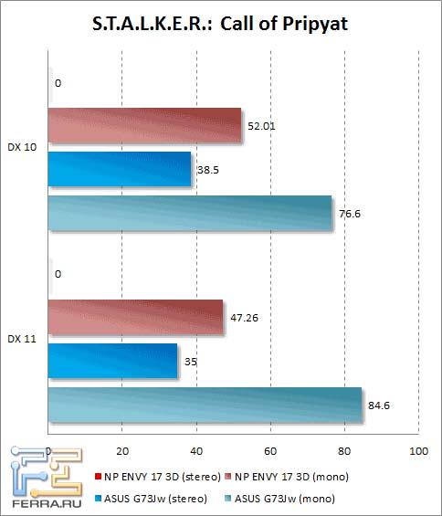Результаты тестирования HP ENVY 17 3D в S.T.A.L.K.E.R.