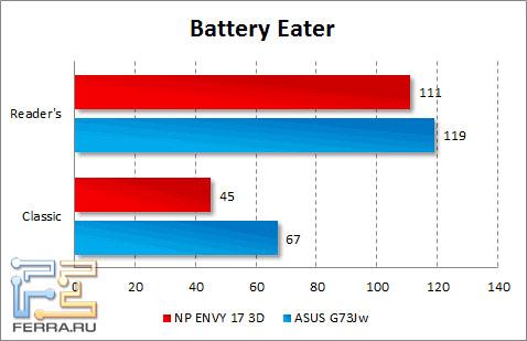Время автономной работы HP ENVY 17 3D