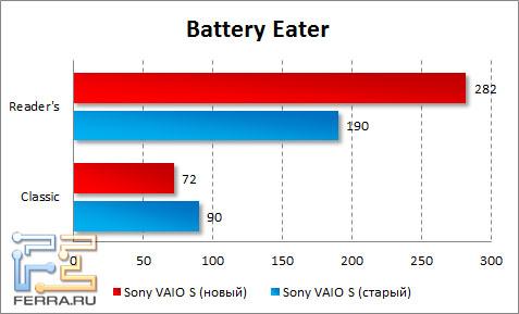 Время автономной работы Sony VAIO S