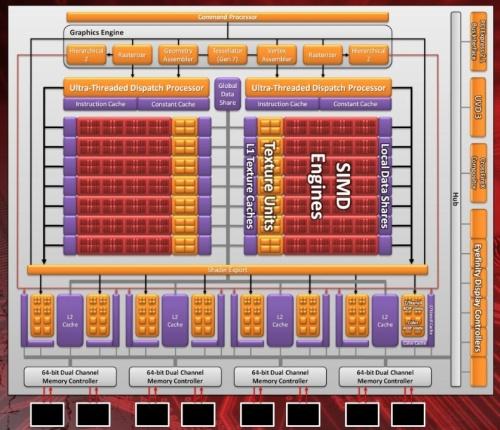 Схема графического процессора Barts