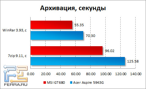 Результаты тестирования MSI GT680 в 7-Zip и WinRAR