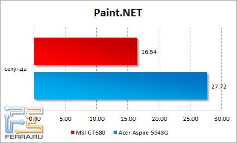 Результаты тестирования MSI GT680 в Paint.NET