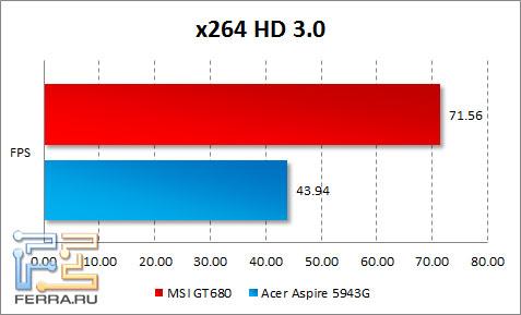 Результаты тестирования MSI GT680 в x264