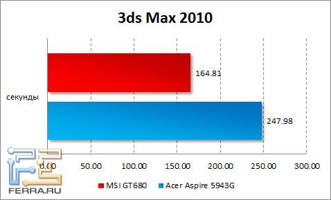 Результаты тестирования MSI GT680 в 3D Max 2010