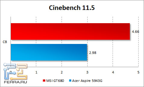 Результаты тестирования MSI GT680 в CINEBENCH R11.5