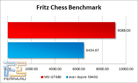Результаты тестирования MSI GT680 в Fritz Chess Benchmark