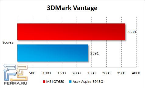 Результаты тестирования MSI GT680 в 3DMark Vantage
