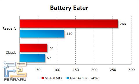 Время автономной работы MSI GT680