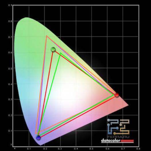 Тестирование палитры Samsung PS51D550