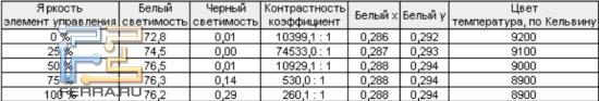 Тестирование отображения чёрного на Samsung PS51D490