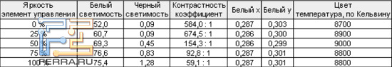 Тестирование отображения чёрного на Samsung PS51D550