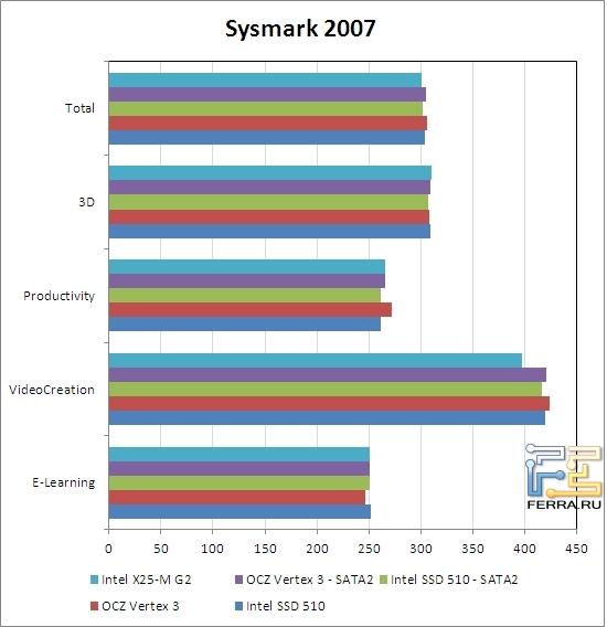 p_sysmark